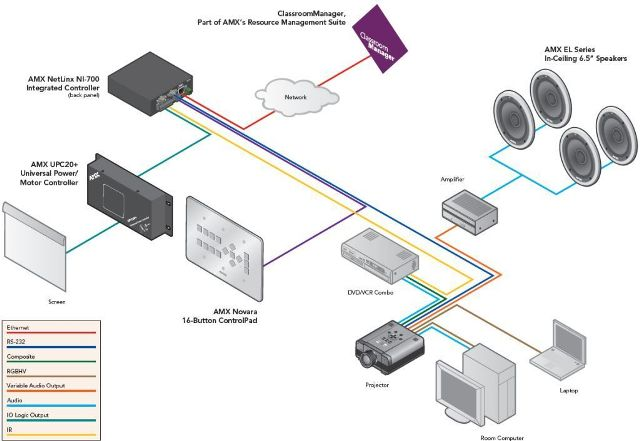 Контроллеры AMX NI-700 для системы управления умным домом ...: http://www.scshome.ru/oborudovanie_controller_ni700.html