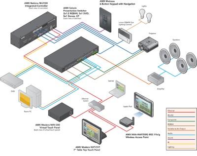Умный дом, iPAD, PC или MAC.